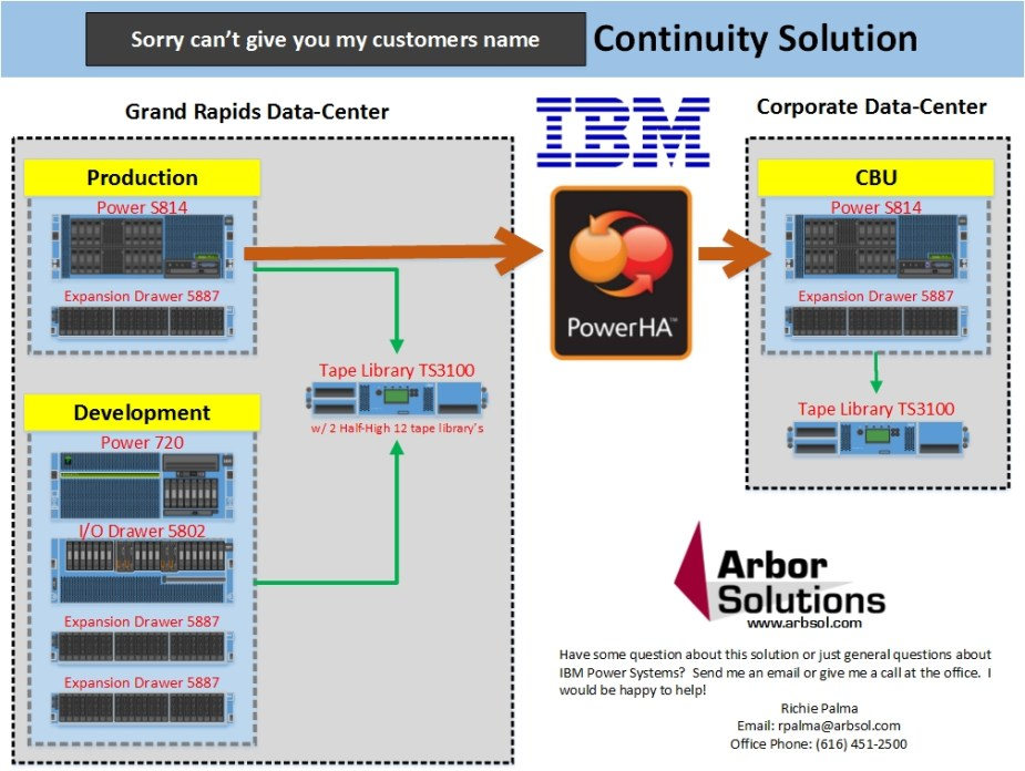 Arbor Solutions Business Continuity Solution Image