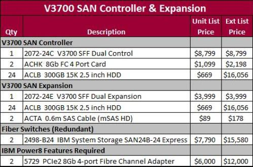 V3700 Exp and controller Specs