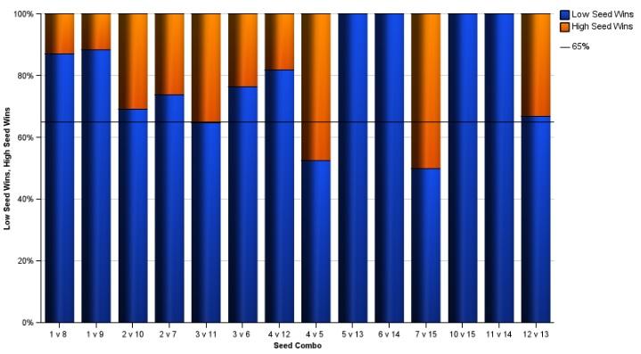 NCAA Basketball Tournament Data Visualization