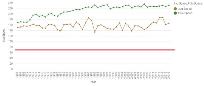 Indianapolis 500 Speed Data Visualization