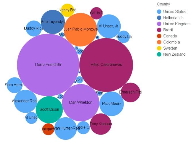 Indianapolis 500 Prize Money Data Visualization