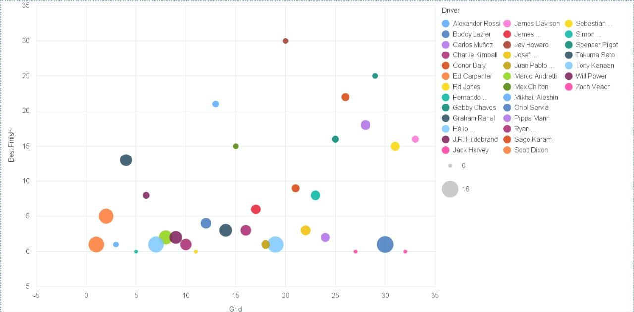 2017 Indianapolis 500 Starting Field Data Visualization