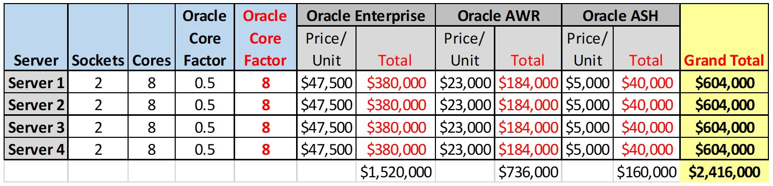licensing Oracle Enterprise Edition (EE) Cost