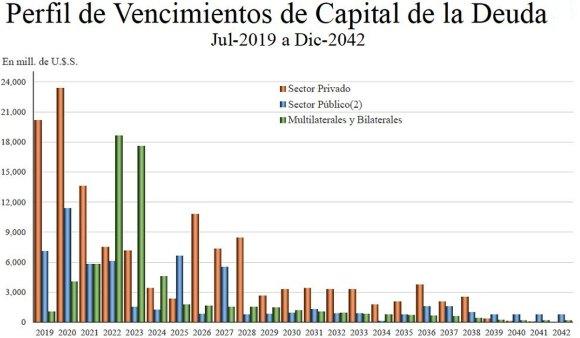 Perfil de deuda externa antes de la negociación