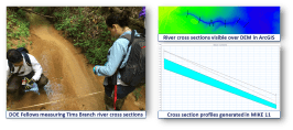Collection of in-situ field data to support hydrological model development