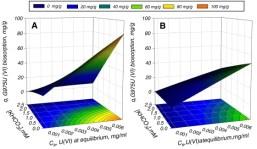 Response surface model of U(VI) sorption on Arthrobacter sp.