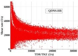 Variation of shear rate verses turbulent parameters in Quasi-DNS simulation