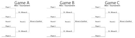 gameworks-fighting-mini-tournament-bracket