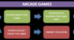 A Lesson In Arcade Game Design
