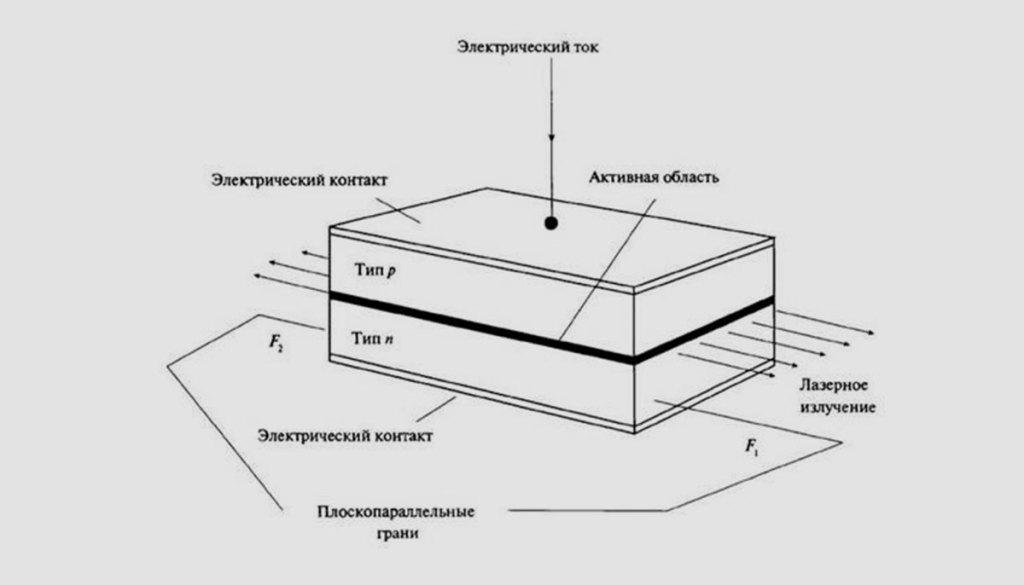 Принцип работы лазерного светодиода