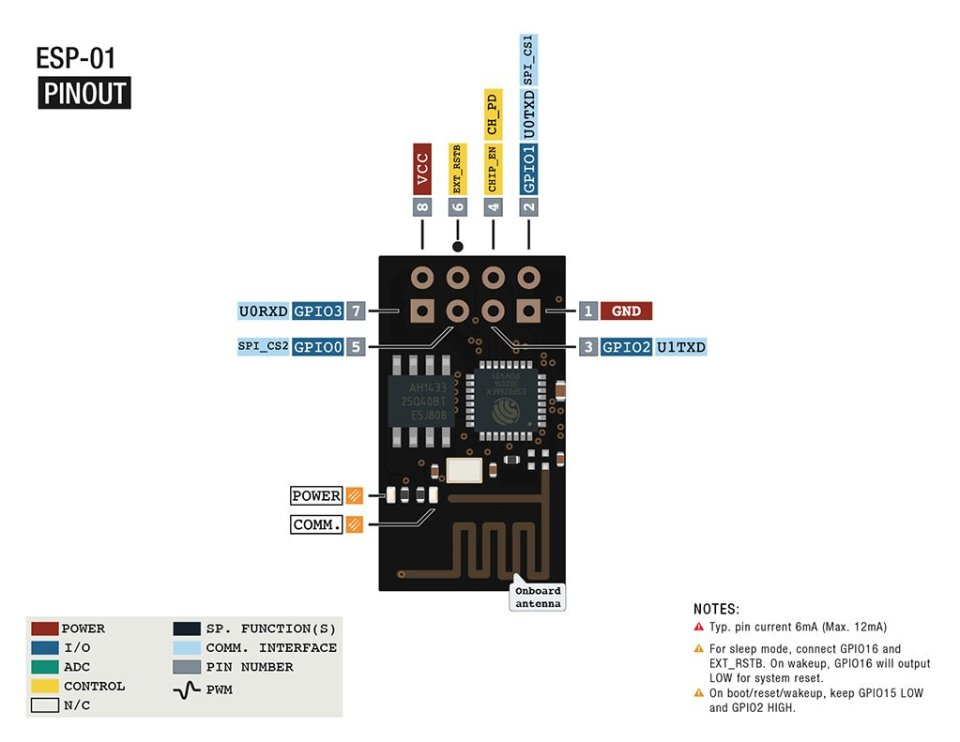 Внешний вид и пины модуля ESP-01