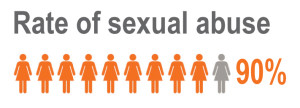 rate of sexual abuse graphic