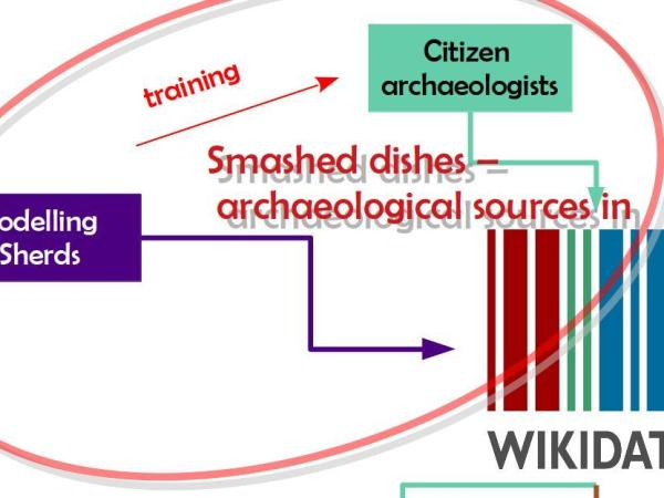"text blocks saying ""modelling sherds"" and ""citizen archaeologists"" point to the ""Wikidata logo"" and ""smashed dishes -archaeological soures in Wikidata"" is written on top"