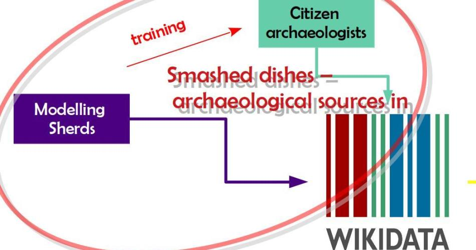 """text blocks saying """"modelling sherds"""" and """"citizen archaeologists"""" point to the """"Wikidata logo"""" and """"smashed dishes -archaeological soures in Wikidata"""" is written on top"""