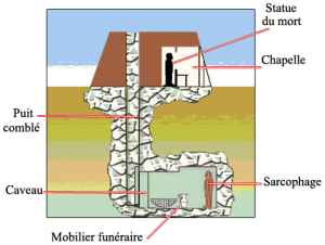 Schéma en coupe d'un mastaba.