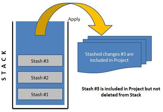 Stash_Apply