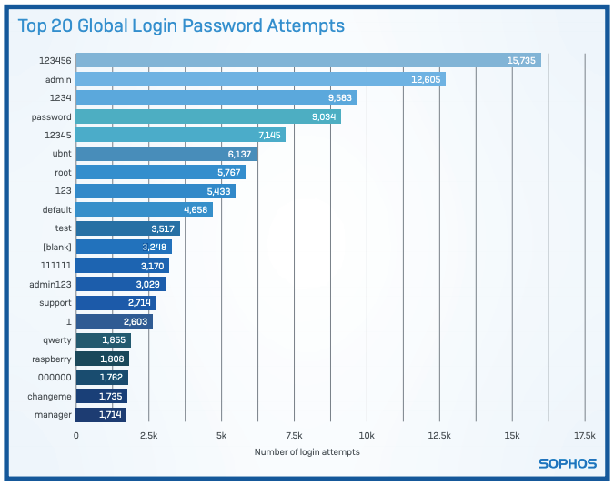 Honeypot research shows which passwords attackers use to hack your devices & systems.