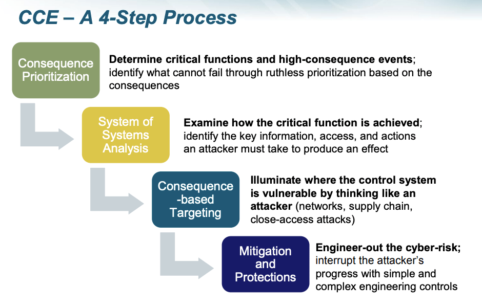 industrial cybersecurity slide about engineering techniques for smart grid security