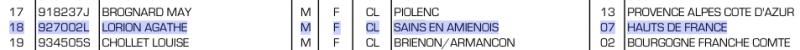 Championnat de France Salle, Agathe est sélectionnée