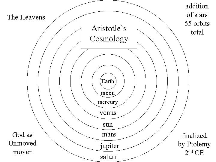 Image result for aristotle cosmos
