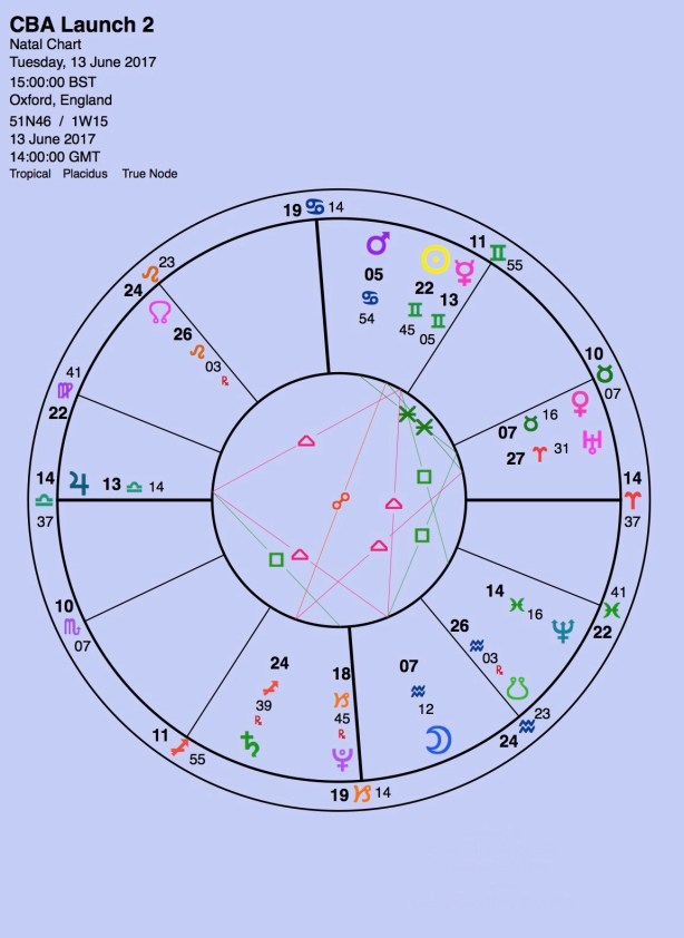 Electional Astrology The Launch Date Of My New Astrological