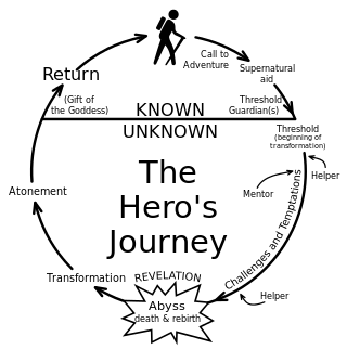 320px-Heroesjourney.svg