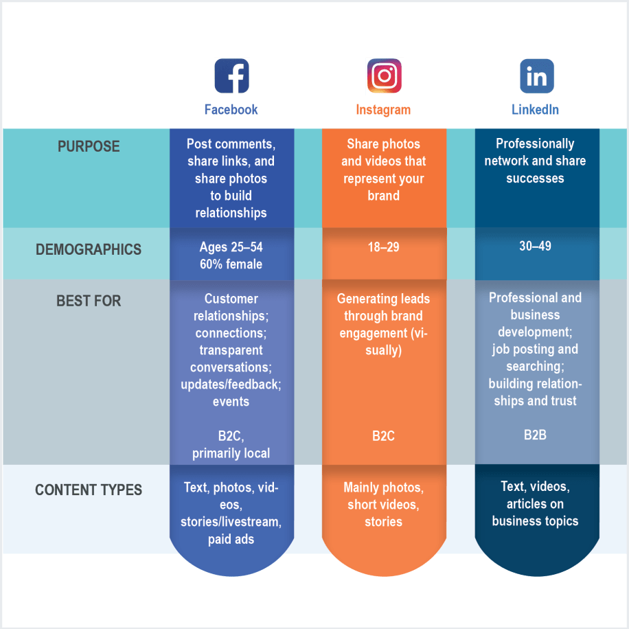 social network overview