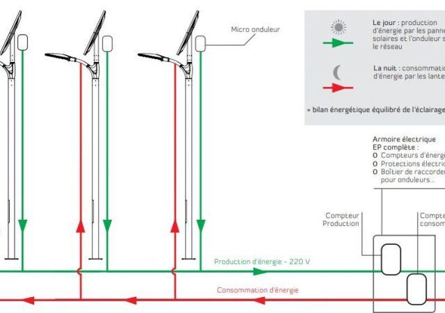 Les énergies renouvelables-ARCHIDAR 4