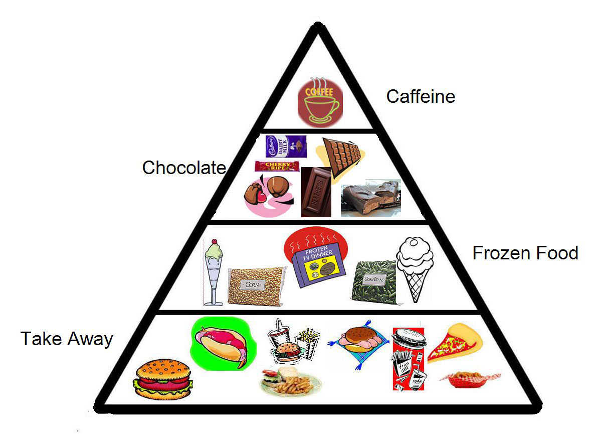 Food Pyramid Rchies Archive