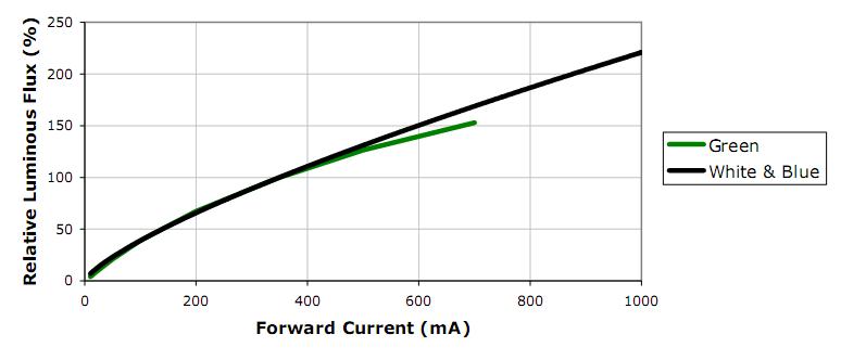 Illuminazione pubblica a LED - 1^ parte (5/6)