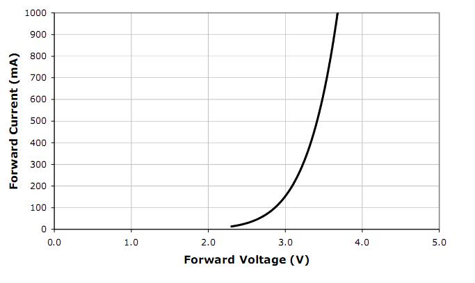 Illuminazione pubblica a LED - 1^ parte (6/6)