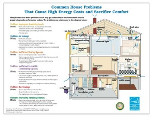 Elements of an Energy Efficient House  Arch Inspections LLC