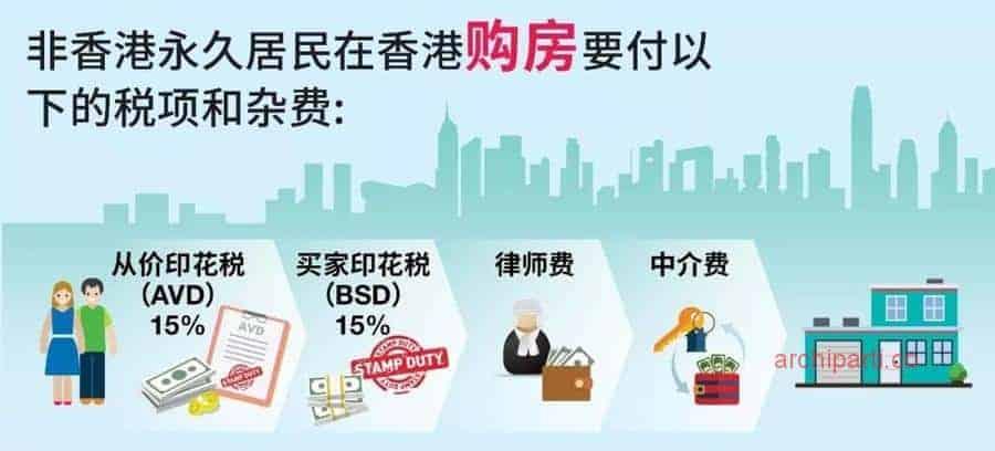 内地人香港买房装修