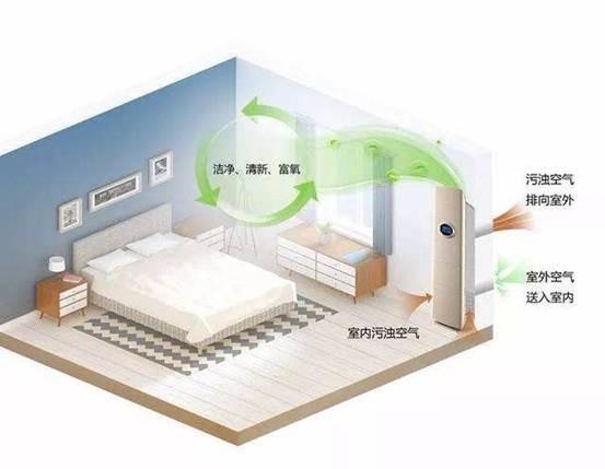 【理想防疫戶型2021】嚇到怕,下次買樓如何裝修出「全家健康」的空間設計規劃?