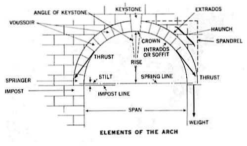 arches | architech's Talk