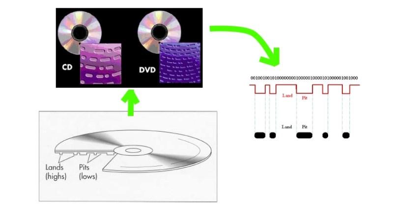 Pistas de disco óptico: pits y lands