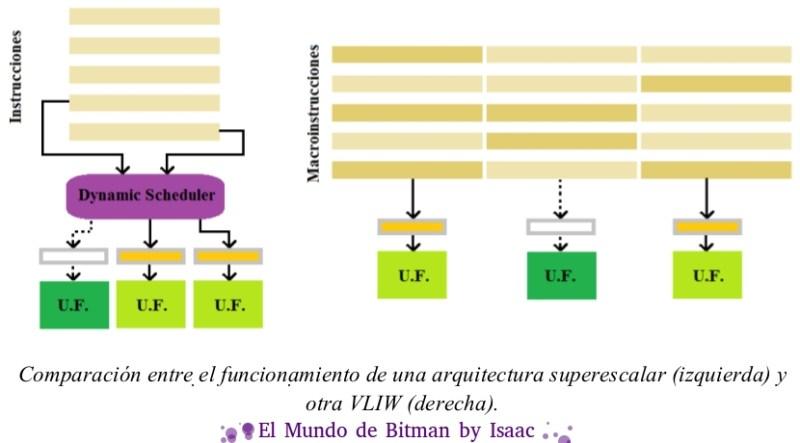 Diagrama superescalar vs VLIW