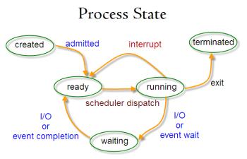 Diagrama de los estados de procesos en Linux by Tecmit