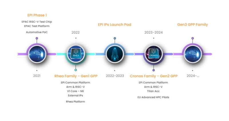 European Processor Initiative Roadmap