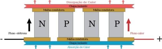 Diagrama Peltier