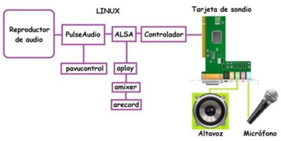 sistema-linux