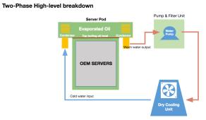Sistema de inmersión dos fases