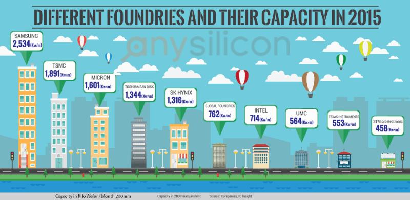capacidad foundries semiconductores 2015