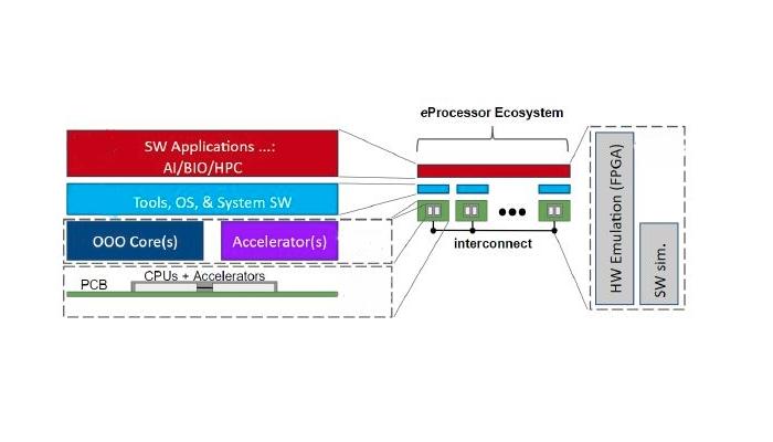 eProcessor diagrama