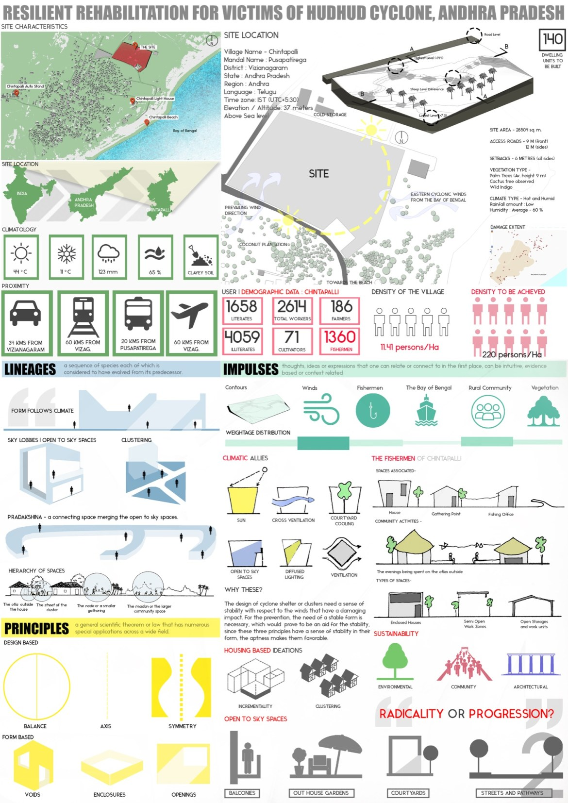 B.Arch Thesis: RESILIENT REHABILITATION FOR VICTIMS OF HUDHUD CYCLONE, ANDHRA PRADESH, by Sanand Telang 3