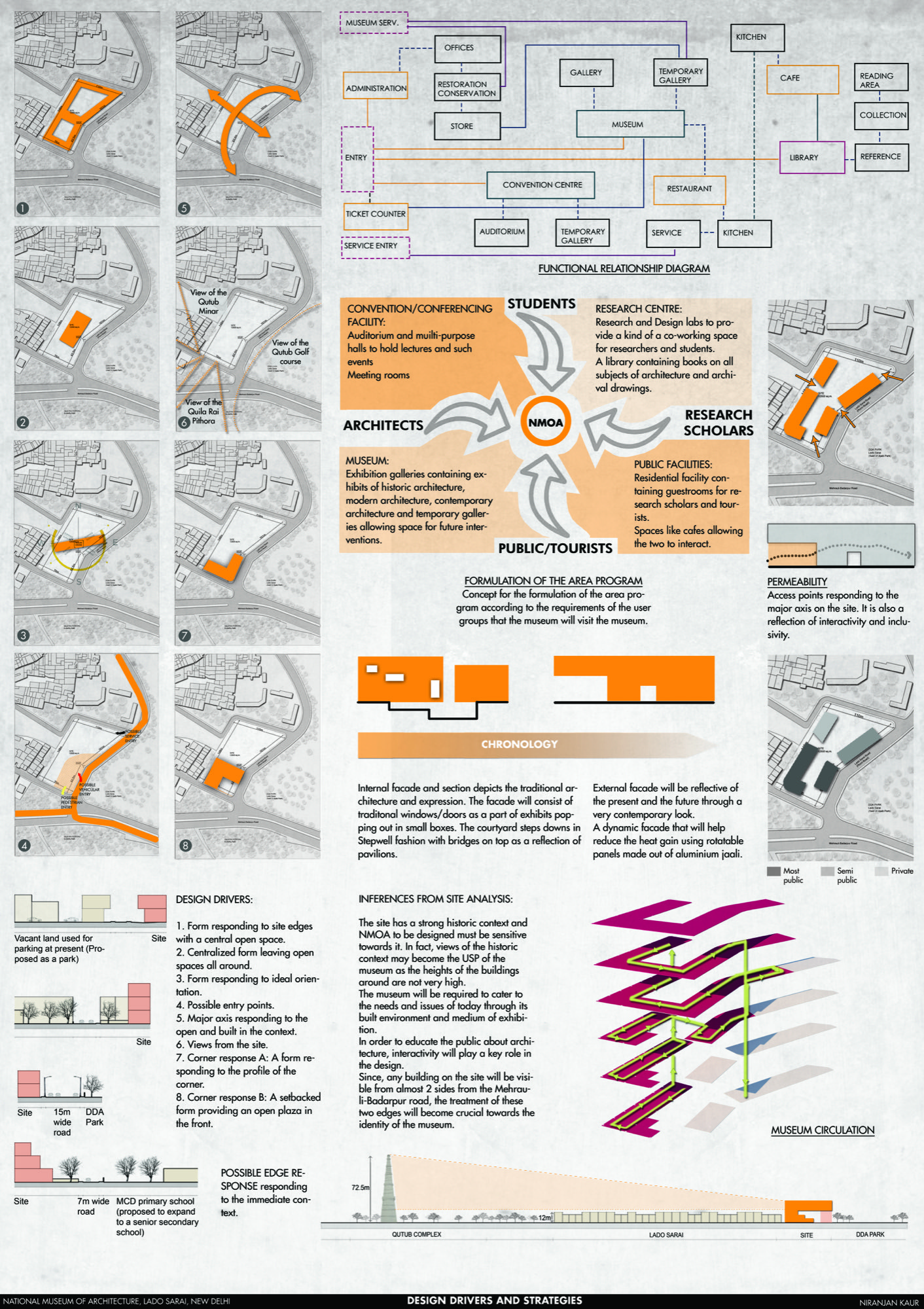 B.Arch Thesis: National Museum of Architecture, New Delhi, by Niranjan Kaur 19