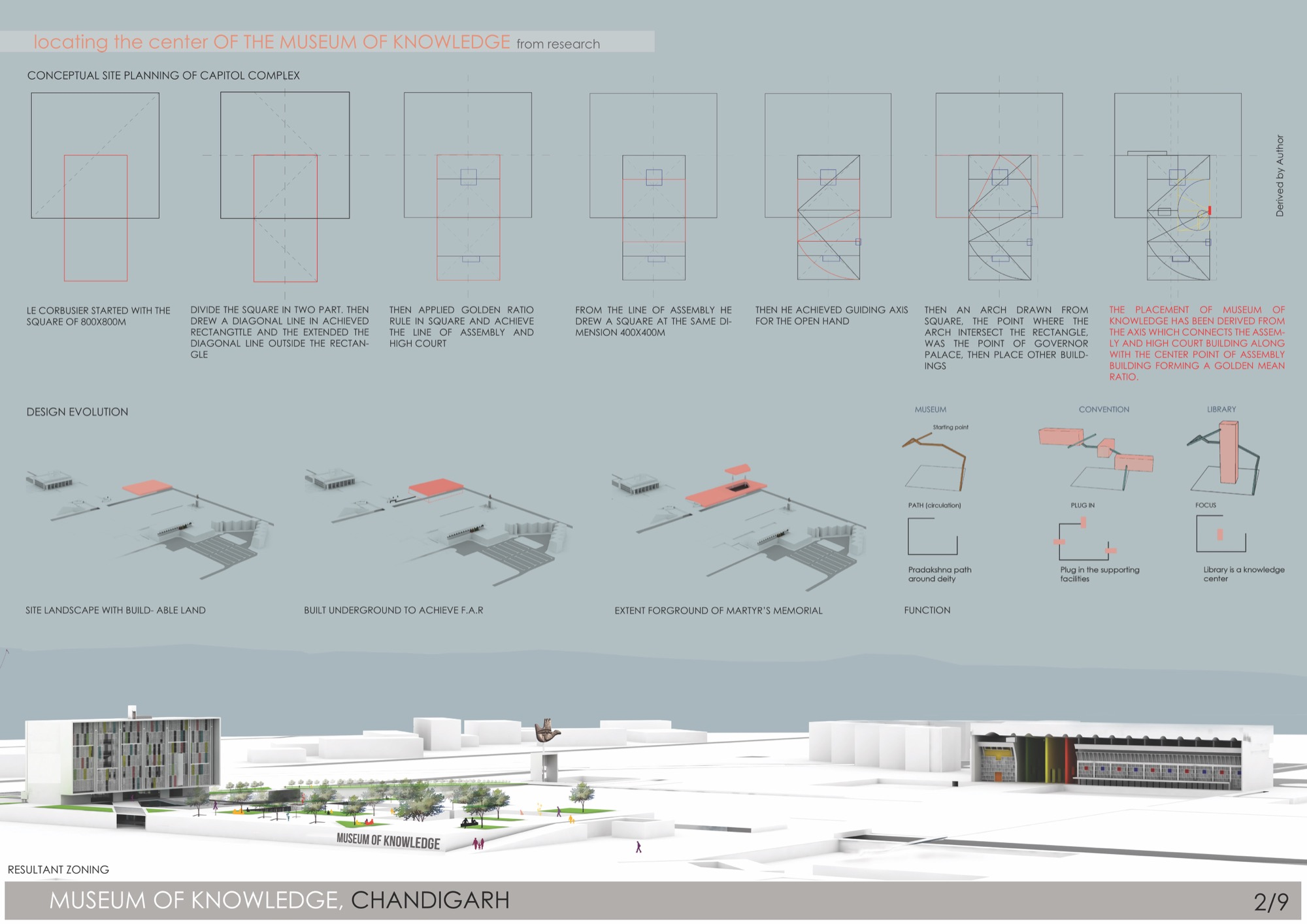 B.Arch Thesis: Museum of Knowledge, Chandigarh, by Nikhil Pawar 16