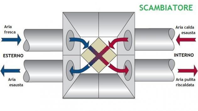 Scambiatore di calore di una VMC con recupero di calore