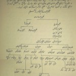A Handwritten Family Tree