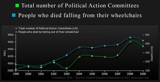 335 Correlation Proof